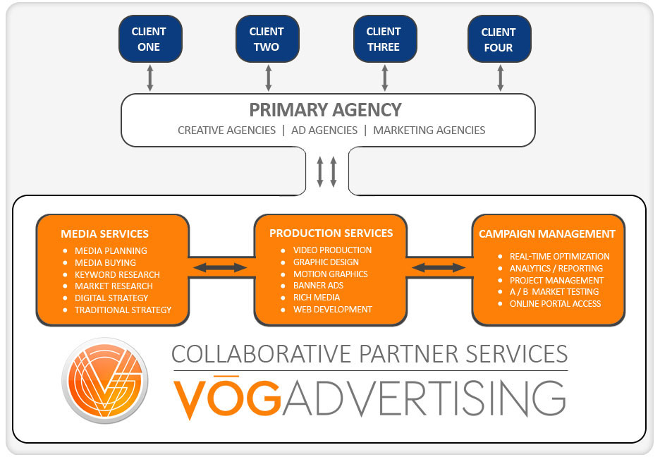 Agency Partner Programs | VOG Advertising | Media - Creative ...